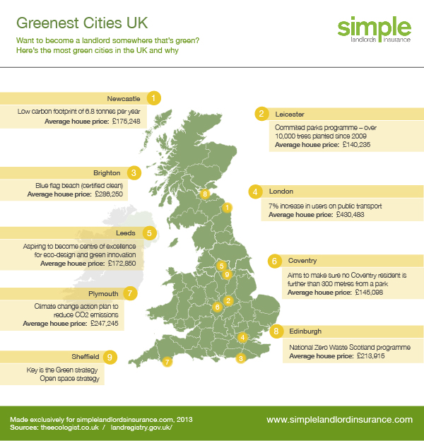 greenest-cities-uk
